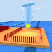 Mikroskopie mit einer Quantenspitze