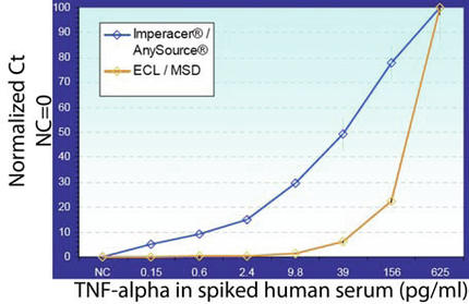Clinical Biomarkers: Novel Tools for Pharmacodynamic