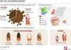 Zahl der Woche: Deutsche Süßwarenindustrie produziert rund 143 Millionen Schoko-Nikoläuse und -Weihnachtsmänner