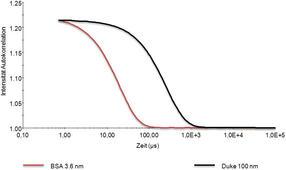 Proteinformulierung im High-Throughput