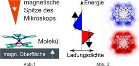 Direkte Abbildung magnetischer Molekülorbitale gelungen