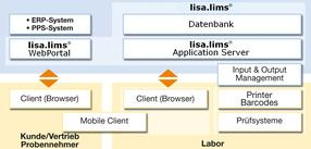 lisa.lims 10 Architektur