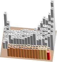 Periodensystem der Elemente mit Lanthanoiden (Ln) und Actinoiden (An).