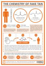How Do Tanning Lotions Work? – The Chemistry of Fake Tan