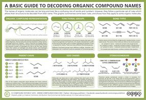 A Basic Guide to Decoding Organic Compound Names