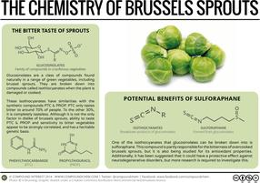 The Chemistry of Brussels Sprouts
