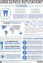 Fluoride & Water Fluoridation