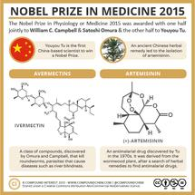 Nobel Prize in Physiology or Medicine 2015