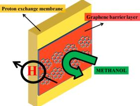 Enhancing fuel cell performance with graphene