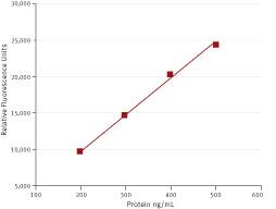 bmg-molecularprobe-166-3