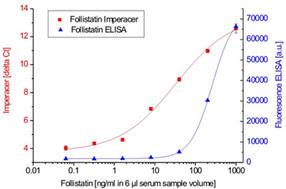 Chimera-Follistatin-Abb3