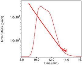Wyatt-AF4-Polymercharakterisierung-Abb1a_1