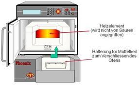 CEM GmbH Phoenix aus der Asche Bild2