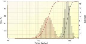 Fritsch-Partikelgrossenbestimmung-Abb2