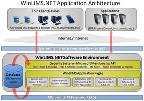 WinLIMS.NET