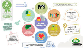 Arla Foods UK unveils new farming standards model to bring sustainable change to dairy farming